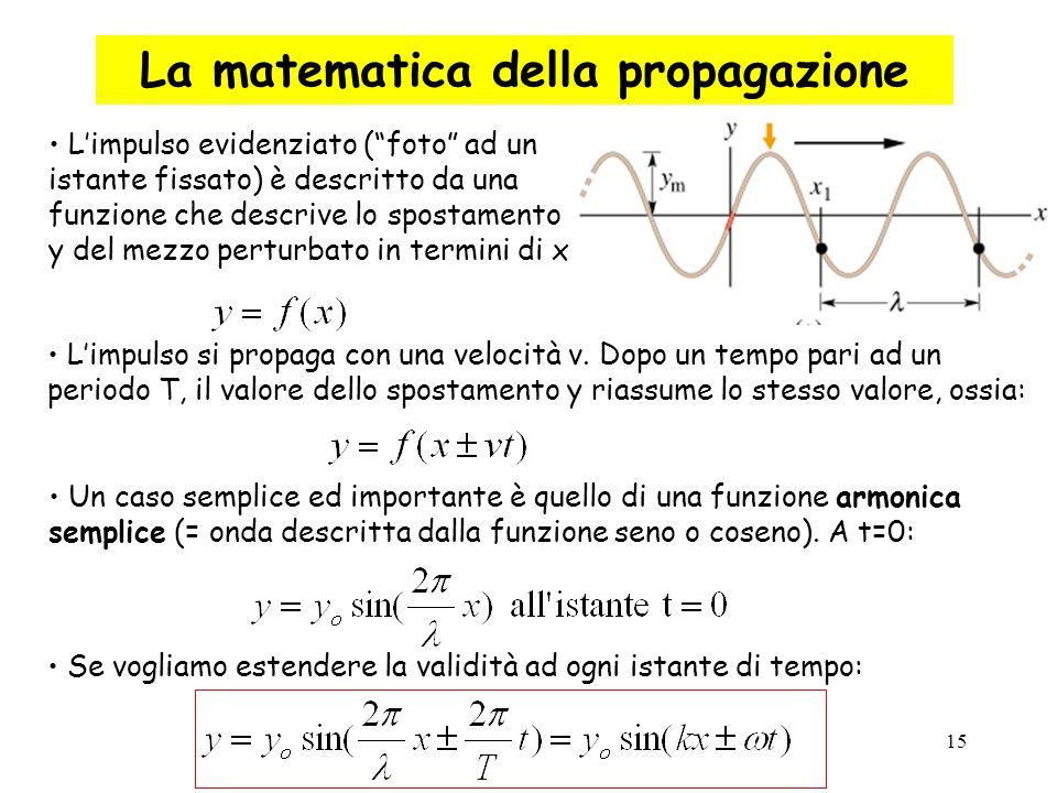 """15 La matematica della propagazione L'impulso evidenziato (""""foto"""" ad un istante fissato) è descritto da una funzione che descrive lo spostamento y del"""