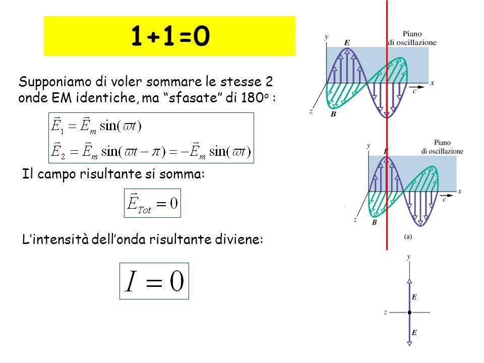 """20 1+1=0 Supponiamo di voler sommare le stesse 2 onde EM identiche, ma """"sfasate"""" di 180 o : Il campo risultante si somma: L'intensità dell'onda risult"""