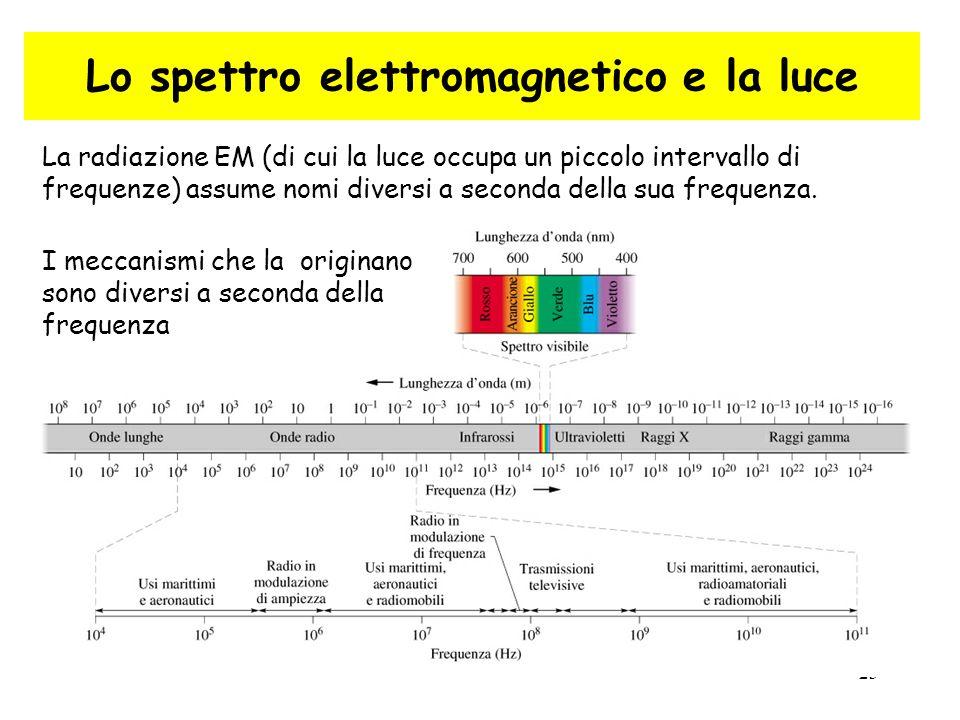 23 Lo spettro elettromagnetico e la luce La radiazione EM (di cui la luce occupa un piccolo intervallo di frequenze) assume nomi diversi a seconda del