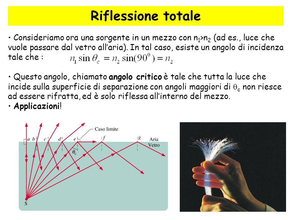 35 Riflessione totale Consideriamo ora una sorgente in un mezzo con n 1 >n 2 (ad es., luce che vuole passare dal vetro all'aria). In tal caso, esiste