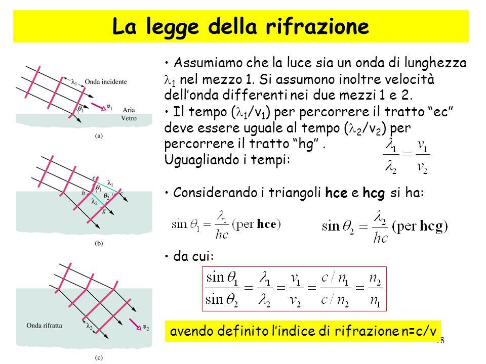 48 La legge della rifrazione Assumiamo che la luce sia un onda di lunghezza 1 nel mezzo 1. Si assumono inoltre velocità dell'onda differenti nei due m