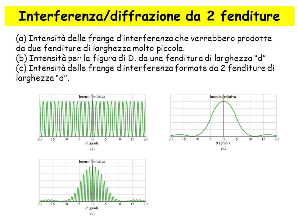 60 Interferenza/diffrazione da 2 fenditure (a) Intensità delle frange d'interferenza che verrebbero prodotte da due fenditure di larghezza molto picco