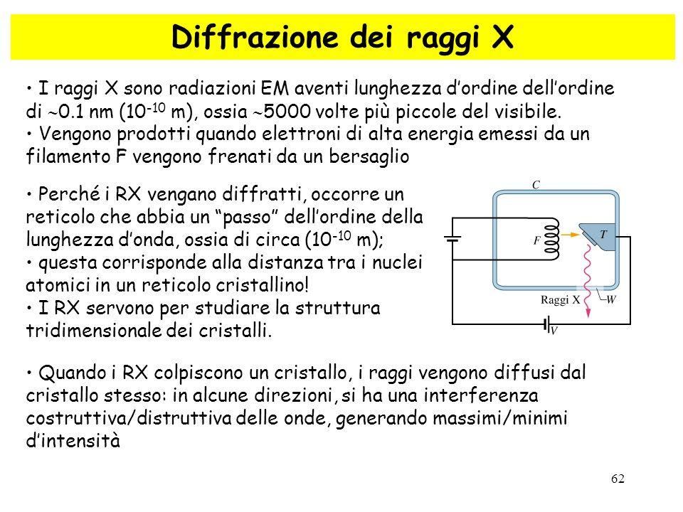 62 Diffrazione dei raggi X I raggi X sono radiazioni EM aventi lunghezza d'ordine dell'ordine di  0.1 nm (10 -10 m), ossia  5000 volte più piccole d