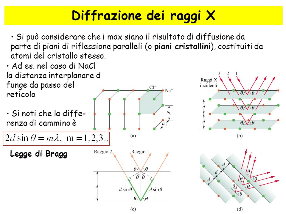 63 Diffrazione dei raggi X Si può considerare che i max siano il risultato di diffusione da parte di piani di riflessione paralleli (o piani cristalli