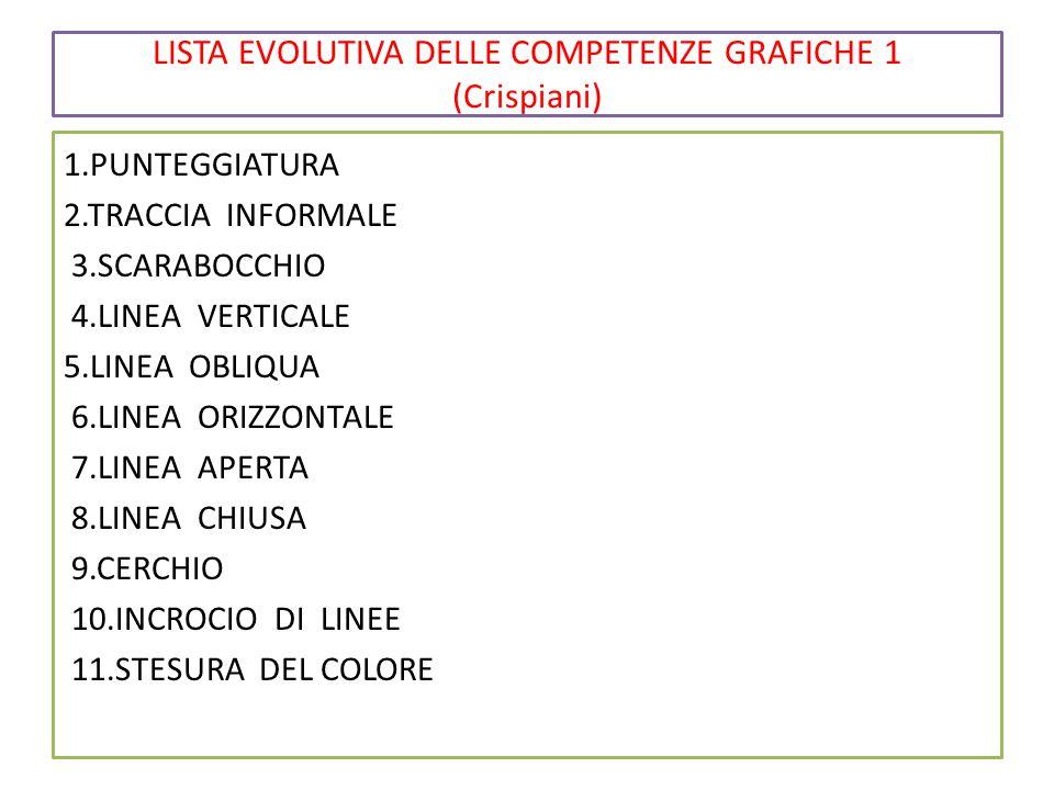 LISTA EVOLUTIVA DELLE COMPETENZE GRAFICHE 1 (Crispiani) 1.PUNTEGGIATURA 2.TRACCIA INFORMALE 3.SCARABOCCHIO 4.LINEA VERTICALE 5.LINEA OBLIQUA 6.LINEA ORIZZONTALE 7.LINEA APERTA 8.LINEA CHIUSA 9.CERCHIO 10.INCROCIO DI LINEE 11.STESURA DEL COLORE