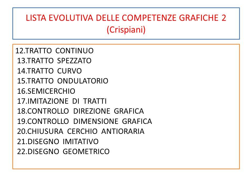 LISTA EVOLUTIVA DELLE COMPETENZE GRAFICHE 2 (Crispiani) 12.TRATTO CONTINUO 13.TRATTO SPEZZATO 14.TRATTO CURVO 15.TRATTO ONDULATORIO 16.SEMICERCHIO 17.IMITAZIONE DI TRATTI 18.CONTROLLO DIREZIONE GRAFICA 19.CONTROLLO DIMENSIONE GRAFICA 20.CHIUSURA CERCHIO ANTIORARIA 21.DISEGNO IMITATIVO 22.DISEGNO GEOMETRICO
