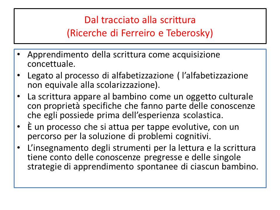 Dal tracciato alla scrittura (Ricerche di Ferreiro e Teberosky) Apprendimento della scrittura come acquisizione concettuale.