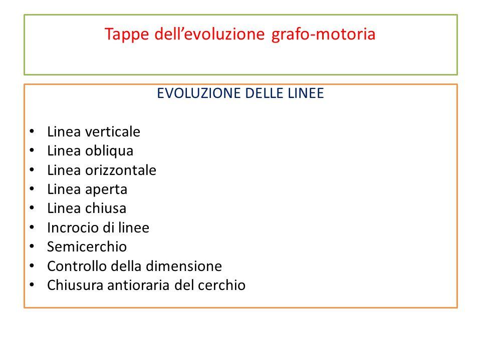 Tappe dell'evoluzione grafo-motoria EVOLUZIONE DELLE LINEE Linea verticale Linea obliqua Linea orizzontale Linea aperta Linea chiusa Incrocio di linee Semicerchio Controllo della dimensione Chiusura antioraria del cerchio