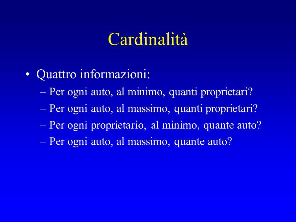 Cardinalità Auto Persone Per ogni automobile ho esattamente un proprietario Ogni proprietario può avere 0, 1, o molte macchine