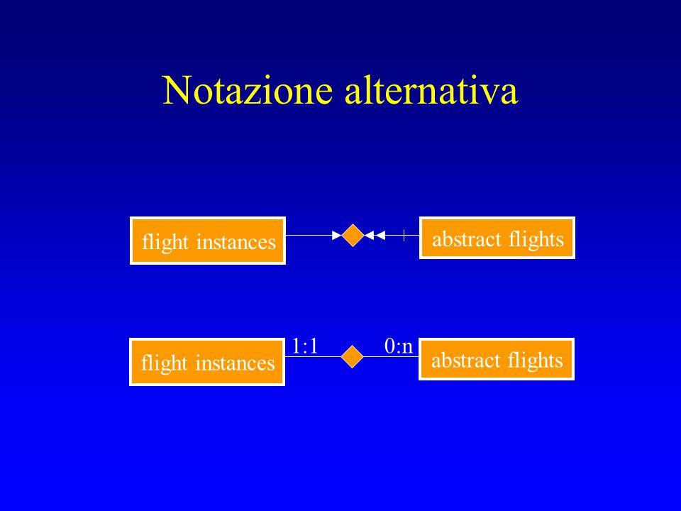 Tipi di associazioni Abbiamo quindi sedici combinazioni, ma la più comune è (1:1)-(0:n) Notazione: Esami Studenti