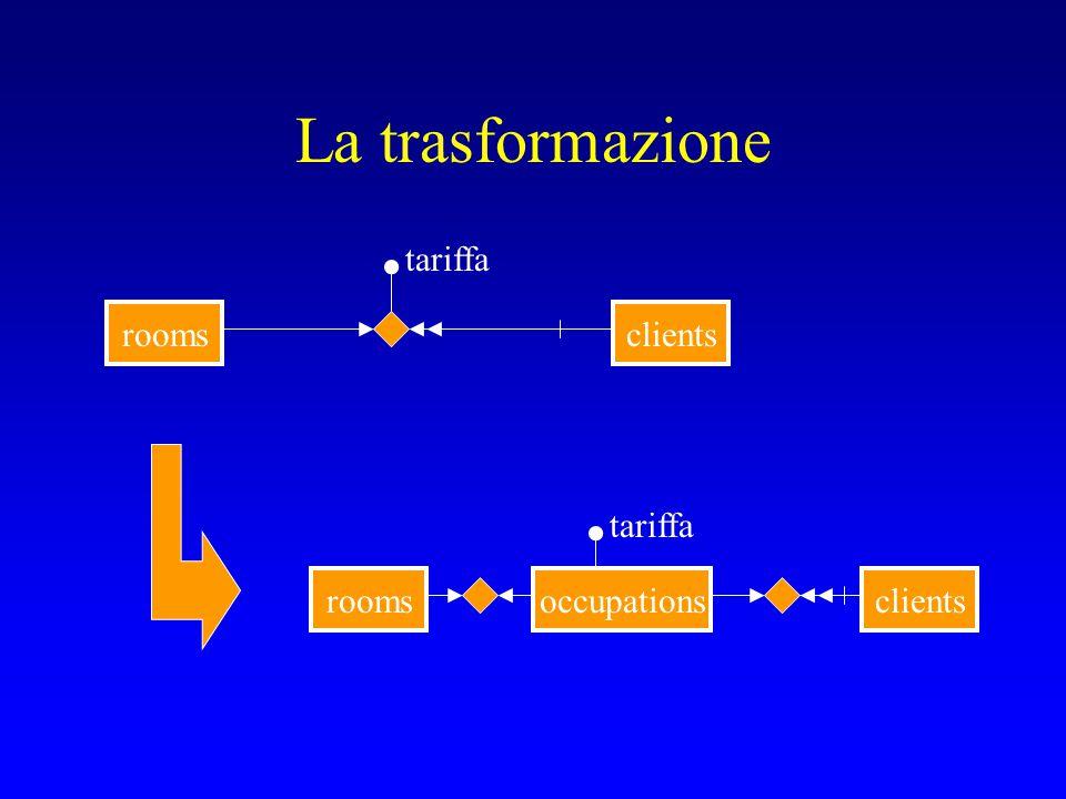 Semplificare i modelli Quando possibile, trasformare associazioni ternarie, o con attributi, in collezioni: –SiIscrive(Studenti, Corsi; Anno)  Iscrizioni –Occupa(Clienti, Stanze; Tariffa)  OccupazioniDiStanze