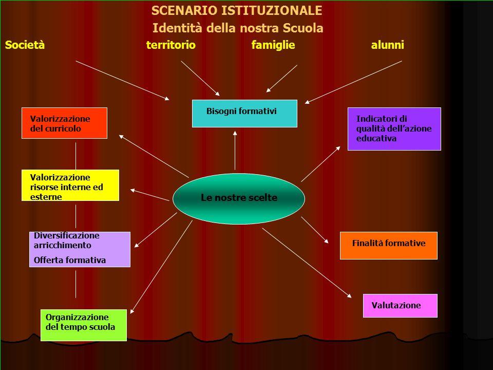 SCENARIO ISTITUZIONALE Identità della nostra Scuola Società territorio famiglie alunni Diversificazione arricchimento Offerta formativa Le nostre scel