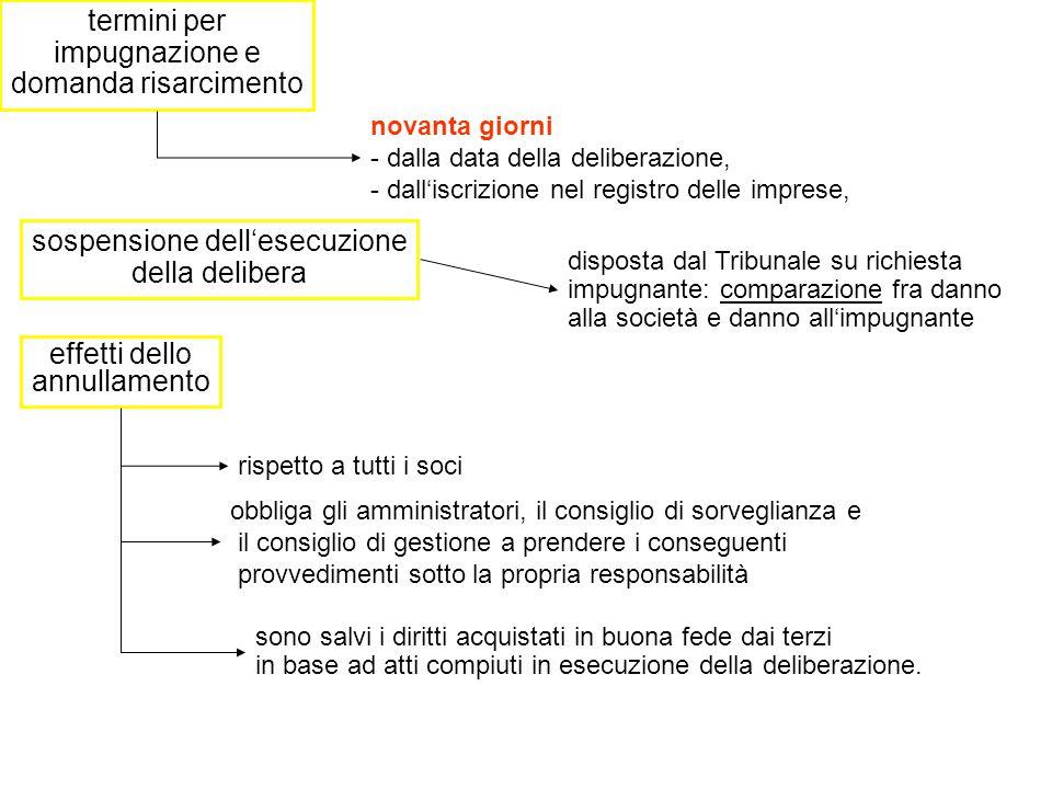 AMMINISTRATORI COLLEGIO SINDACALE ASSEMBLEA (Amministrazione della società) 1.