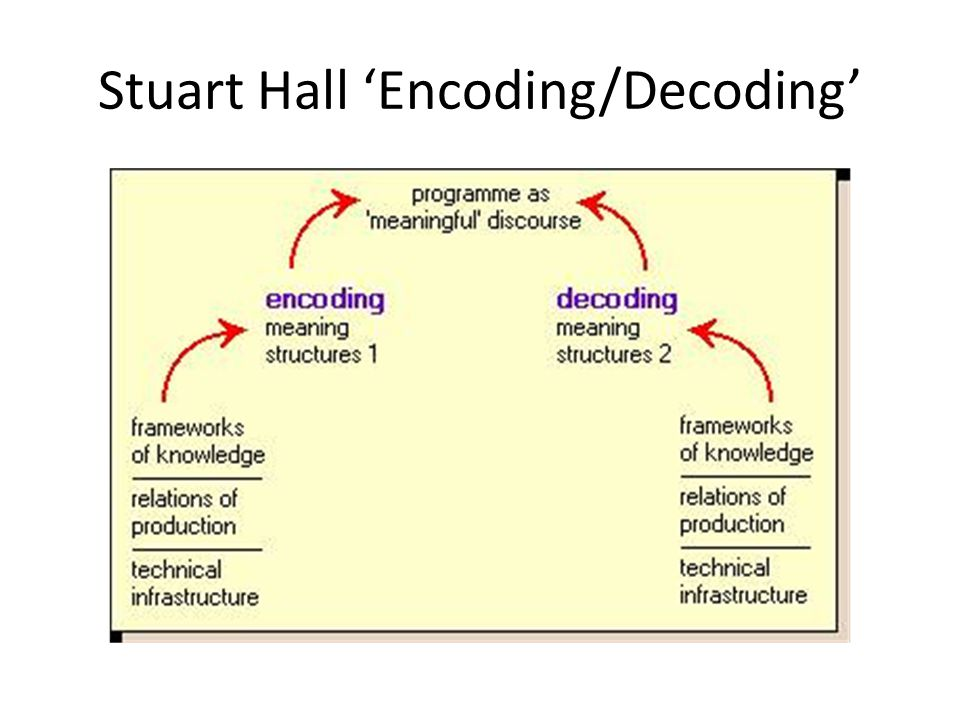 Stuart Hall 'Encoding/Decoding'