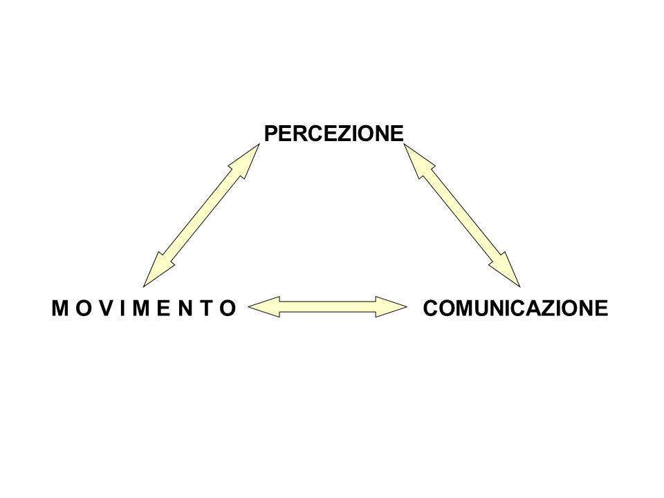 PERCEZIONE M O V I M E N T OCOMUNICAZIONE
