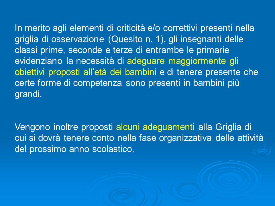 In merito agli elementi di criticità e/o correttivi presenti nella griglia di osservazione (Quesito n.