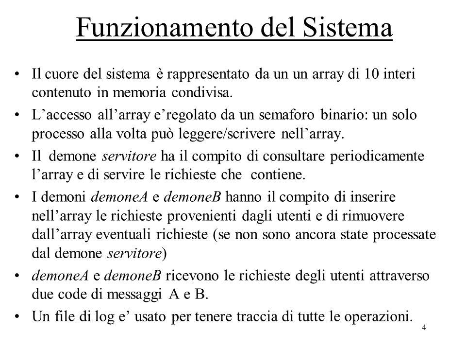 4 Funzionamento del Sistema Il cuore del sistema è rappresentato da un un array di 10 interi contenuto in memoria condivisa.