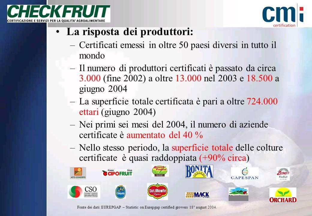 La risposta dei produttori: –Certificati emessi in oltre 50 paesi diversi in tutto il mondo –Il numero di produttori certificati è passato da circa 3.000 (fine 2002) a oltre 13.000 nel 2003 e 18.500 a giugno 2004 –La superficie totale certificata è pari a oltre 724.000 ettari (giugno 2004) –Nei primi sei mesi del 2004, il numero di aziende certificate è aumentato del 40 % –Nello stesso periodo, la superficie totale delle colture certificate è quasi raddoppiata (+90% circa) Fonte dei dati: EUREPGAP – Statistic on Eurepgap certified growers 18° august 2004.