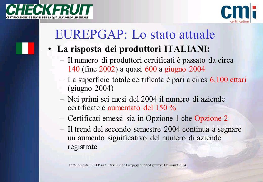 EUREPGAP: Lo stato attuale La risposta dei produttori ITALIANI: –Il numero di produttori certificati è passato da circa 140 (fine 2002) a quasi 600 a giugno 2004 –La superficie totale certificata è pari a circa 6.100 ettari (giugno 2004) –Nei primi sei mesi del 2004 il numero di aziende certificate è aumentato del 150 % –Certificati emessi sia in Opzione 1 che Opzione 2 –Il trend del secondo semestre 2004 continua a segnare un aumento significativo del numero di aziende registrate Fonte dei dati: EUREPGAP – Statistic on Eurepgap certified growers 18° august 2004.