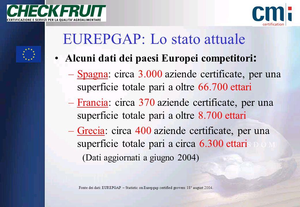 I numeri di EUREPGAP