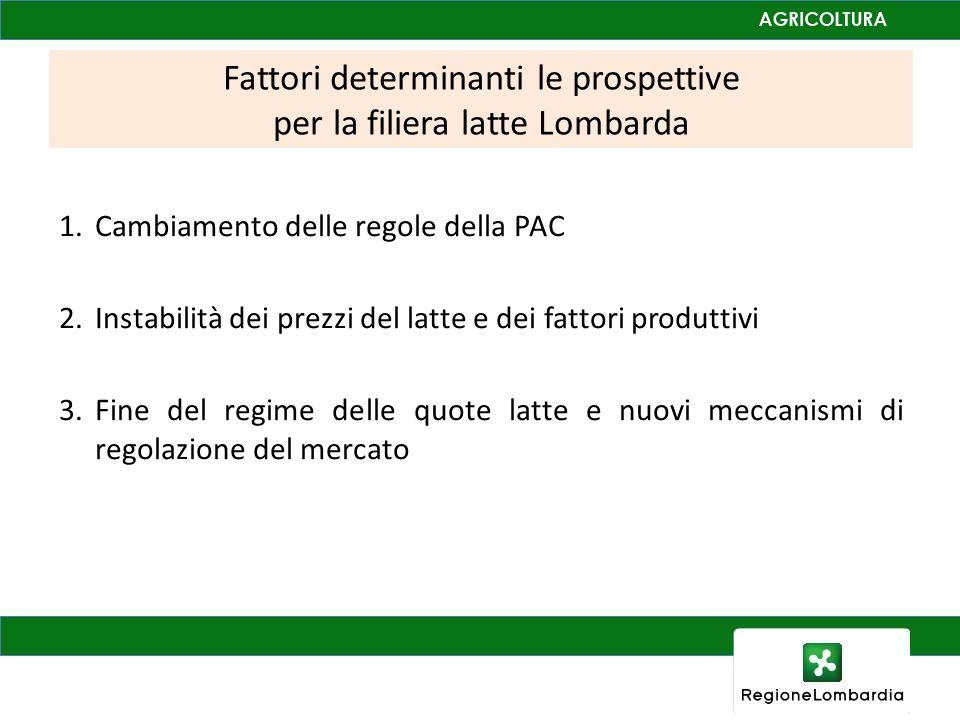 Fattori determinanti le prospettive per la filiera latte Lombarda 1.Cambiamento delle regole della PAC 2.Instabilità dei prezzi del latte e dei fattori produttivi 3.Fine del regime delle quote latte e nuovi meccanismi di regolazione del mercato