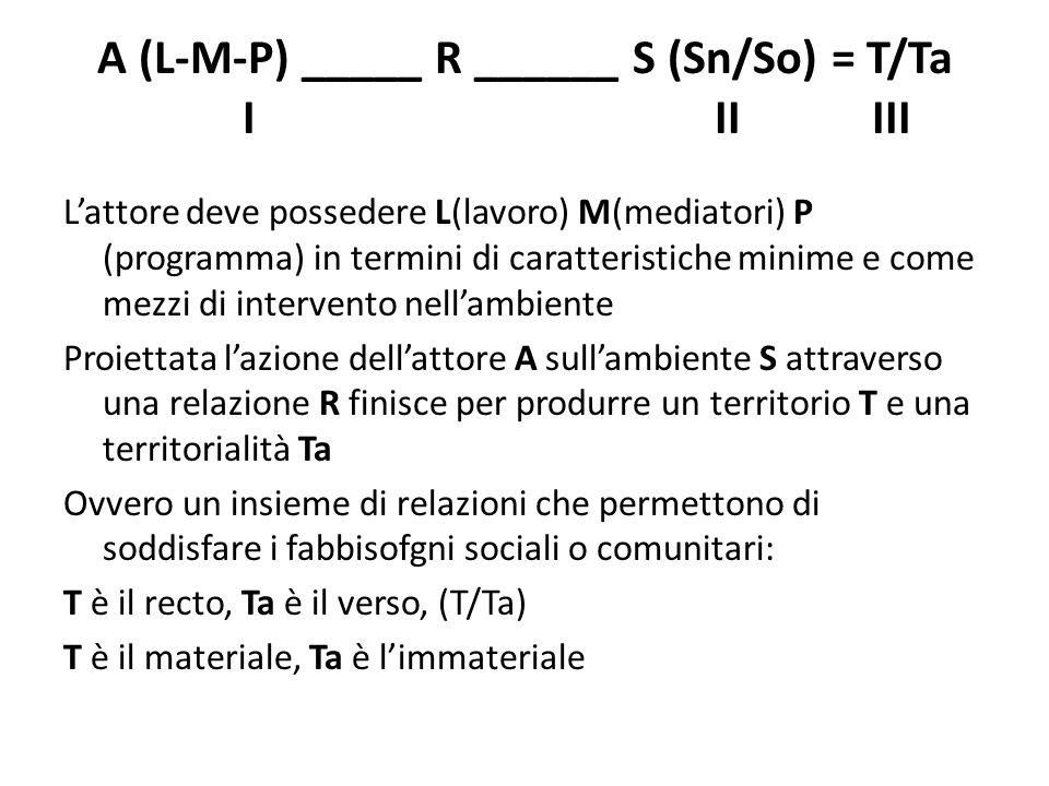 A (L-M-P) _____ R ______ S (Sn/So) = T/Ta I IIIII L'attore deve possedere L(lavoro) M(mediatori) P (programma) in termini di caratteristiche minime e come mezzi di intervento nell'ambiente Proiettata l'azione dell'attore A sull'ambiente S attraverso una relazione R finisce per produrre un territorio T e una territorialità Ta Ovvero un insieme di relazioni che permettono di soddisfare i fabbisofgni sociali o comunitari: T è il recto, Ta è il verso, (T/Ta) T è il materiale, Ta è l'immateriale