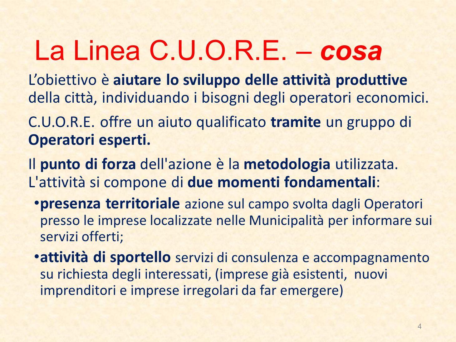 La Linea C.U.O.R.E.