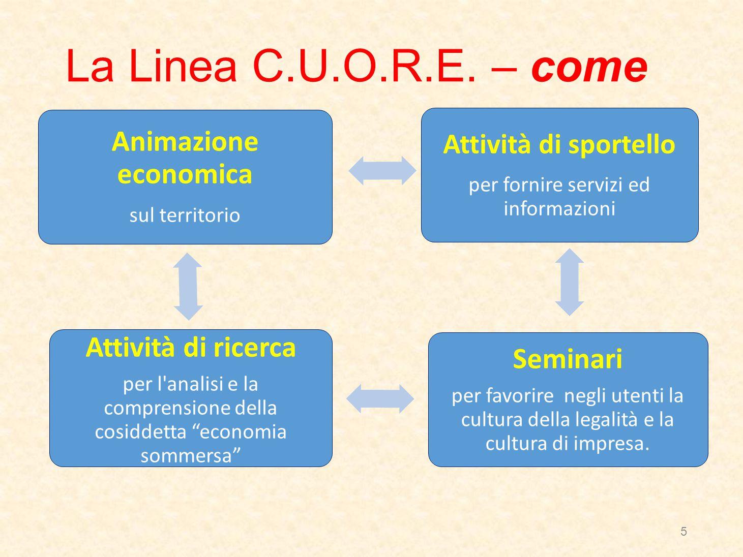 Linea C.U.O.R.E.