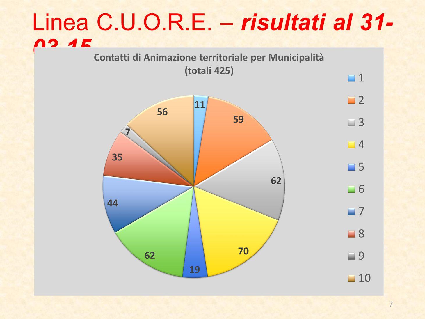 Linea C.U.O.R.E. – risultati al 31- 03-15 7