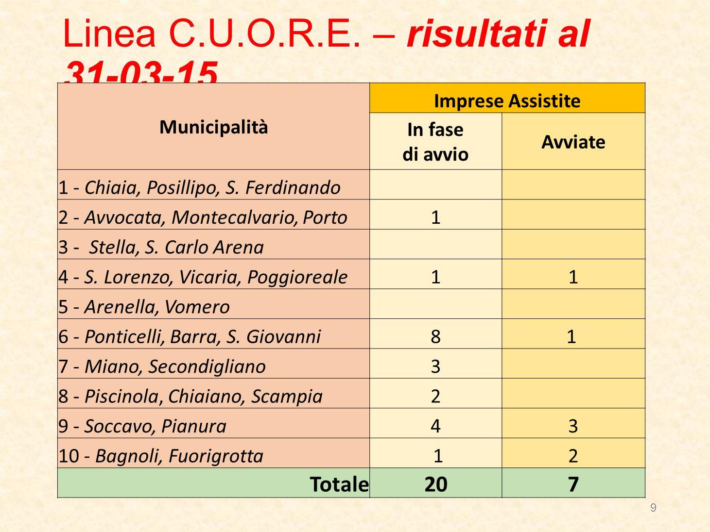 Municipalità Imprese Assistite In fase di avvio Avviate 1 - Chiaia, Posillipo, S.