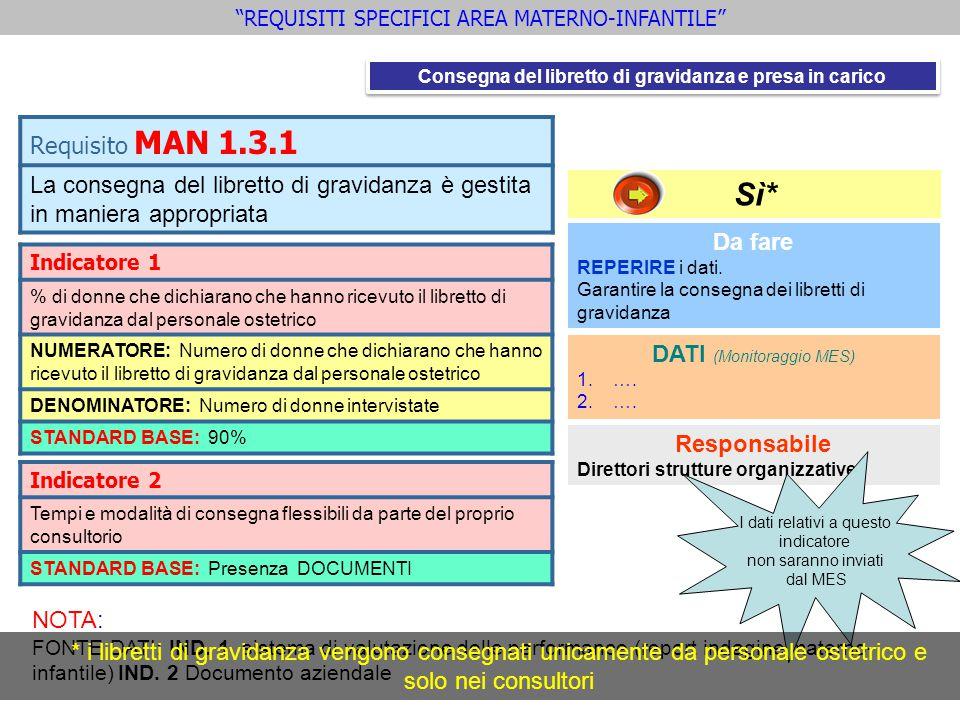 Indicatore 2 Tempi e modalità di consegna flessibili da parte del proprio consultorio STANDARD BASE: Presenza DOCUMENTI Requisito MAN 1.3.1 La consegn