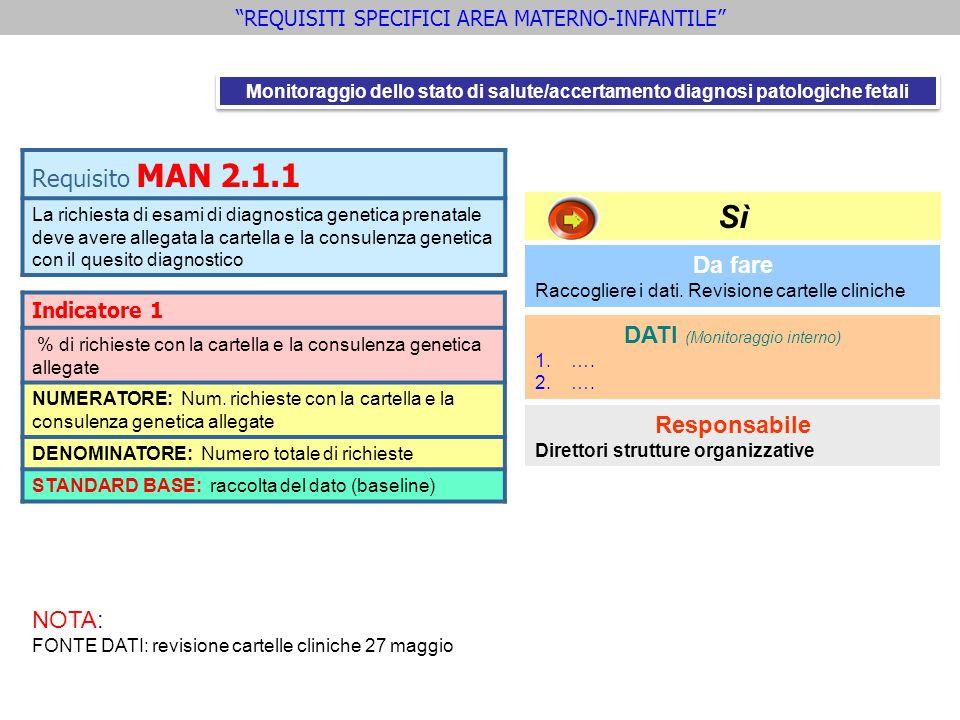 Requisito MAN 2.1.1 La richiesta di esami di diagnostica genetica prenatale deve avere allegata la cartella e la consulenza genetica con il quesito di