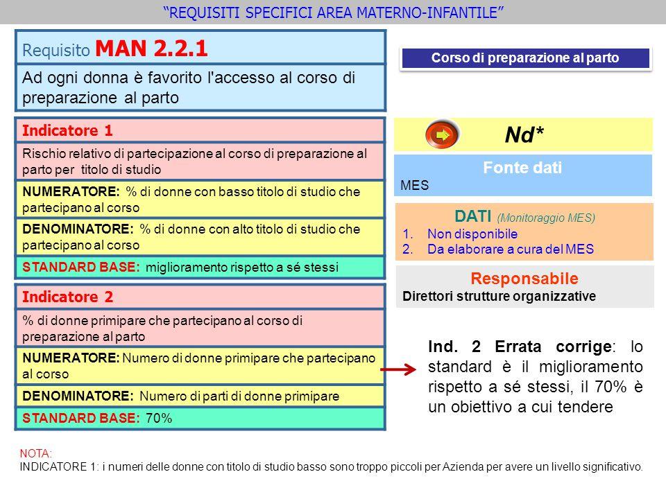 Requisito MAN 2.2.1 Ad ogni donna è favorito l'accesso al corso di preparazione al parto Indicatore 1 Rischio relativo di partecipazione al corso di p