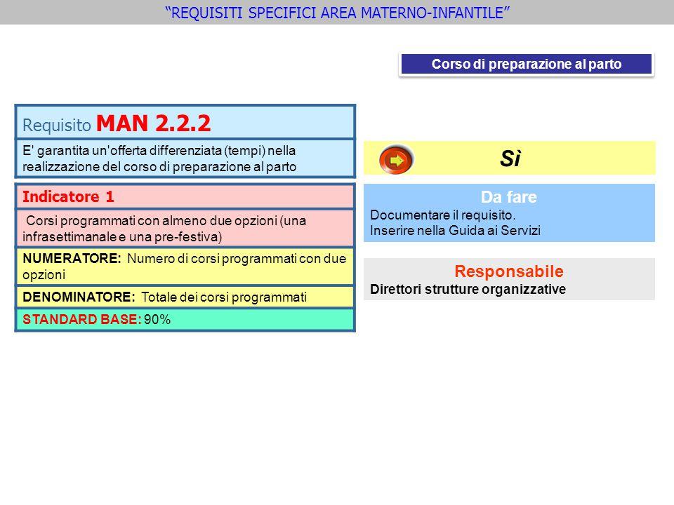 Requisito MAN 2.2.2 E' garantita un'offerta differenziata (tempi) nella realizzazione del corso di preparazione al parto Indicatore 1 Corsi programmat