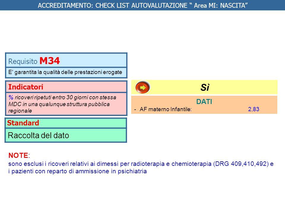 Indicatori % ricoveri ripetuti entro 30 giorni con stessa MDC in una qualunque struttura pubblica regionale DATI -AF materno Infantile: 2,83 Requisito