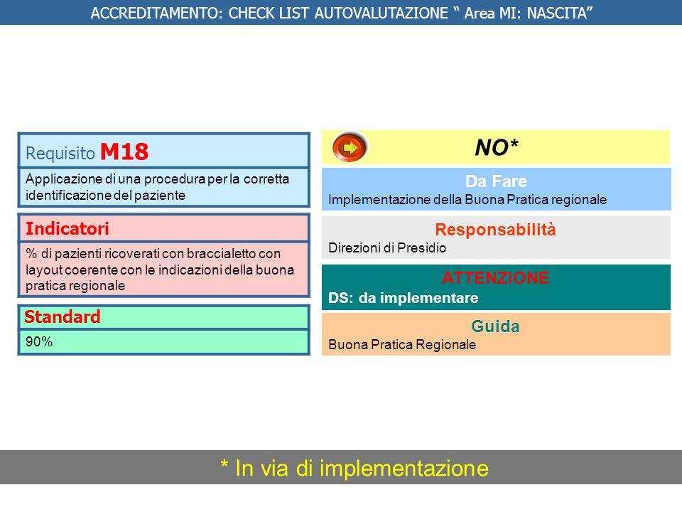 Indicatori % di pazienti ricoverati con braccialetto con layout coerente con le indicazioni della buona pratica regionale Requisito M18 Applicazione d