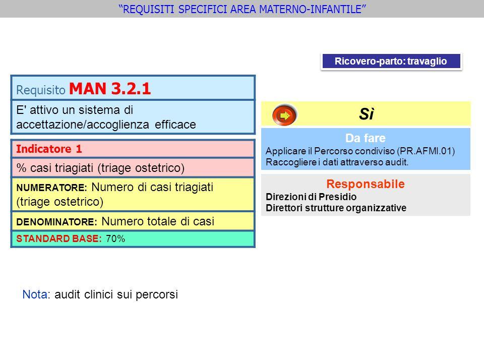 Requisito MAN 3.2.1 E' attivo un sistema di accettazione/accoglienza efficace Indicatore 1 % casi triagiati (triage ostetrico) NUMERATORE: Numero di c