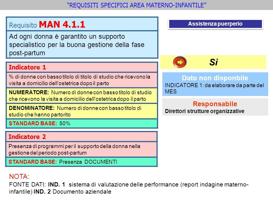 Indicatore 2 Presenza di programmi per il supporto della donna nella gestione del periodo post-partum STANDARD BASE: Presenza DOCUMENTI Requisito MAN