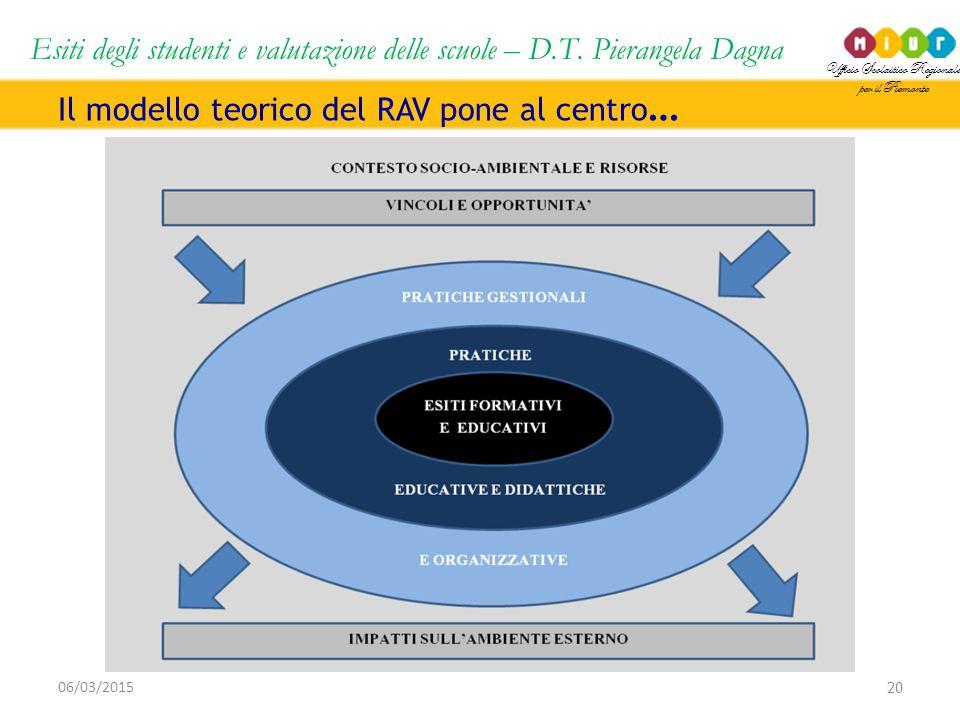 Ufficio Scolastico Regionale per il Piemonte Esiti degli studenti e valutazione delle scuole – D.T. Pierangela Dagna 20 06/03/2015 Il modello teorico