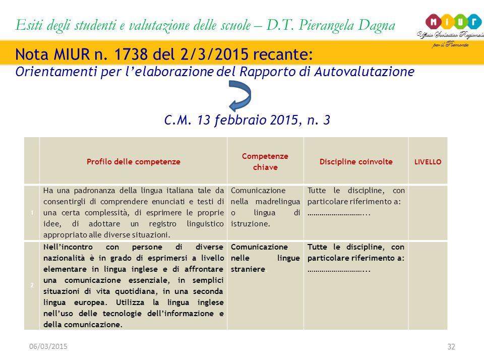 Ufficio Scolastico Regionale per il Piemonte Esiti degli studenti e valutazione delle scuole – D.T. Pierangela Dagna 32 06/03/2015 Nota MIUR n. 1738 d