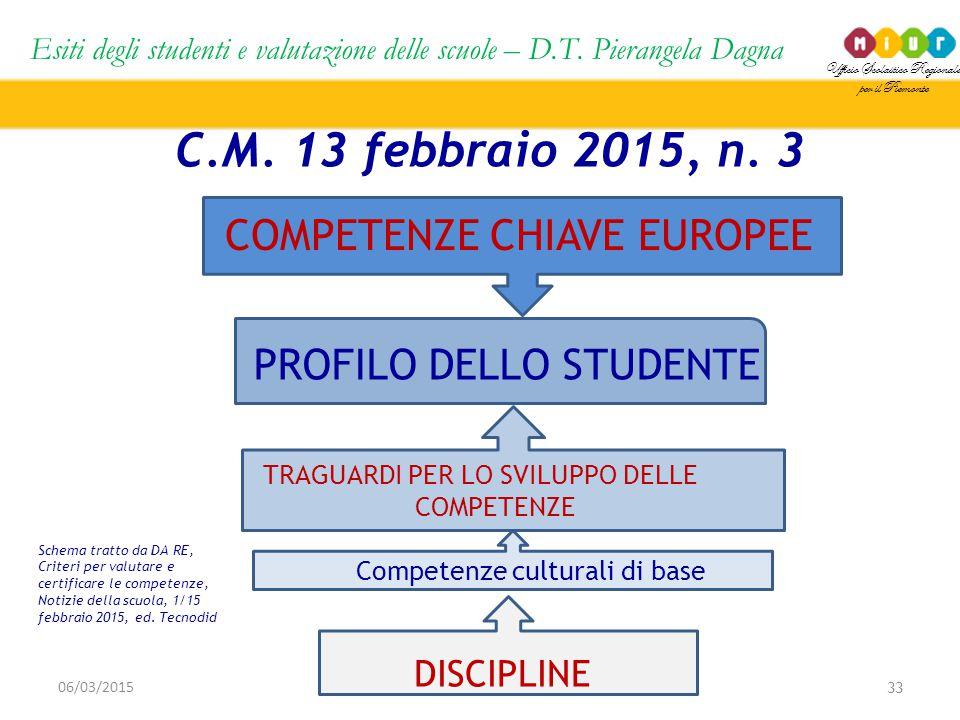 Ufficio Scolastico Regionale per il Piemonte Esiti degli studenti e valutazione delle scuole – D.T. Pierangela Dagna 33 06/03/2015 C.M. 13 febbraio 20