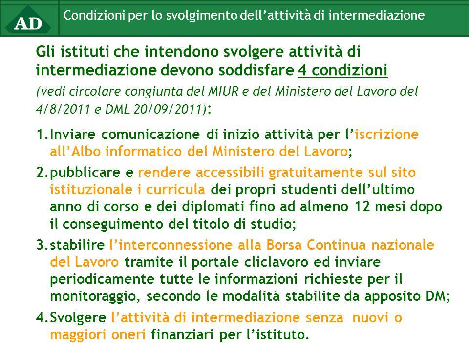 Condizioni per lo svolgimento dell'attività di intermediazione Gli istituti che intendono svolgere attività di intermediazione devono soddisfare 4 con