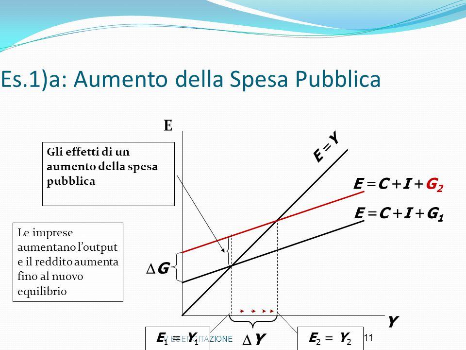 V ESERCITAZIONE 11 Es.1)a: Aumento della Spesa Pubblica Y E =Y E =C +I +G 1 E 1 = Y 1 E =C +I +G 2 E 2 = Y 2 YY Le imprese aumentano l'output e il r