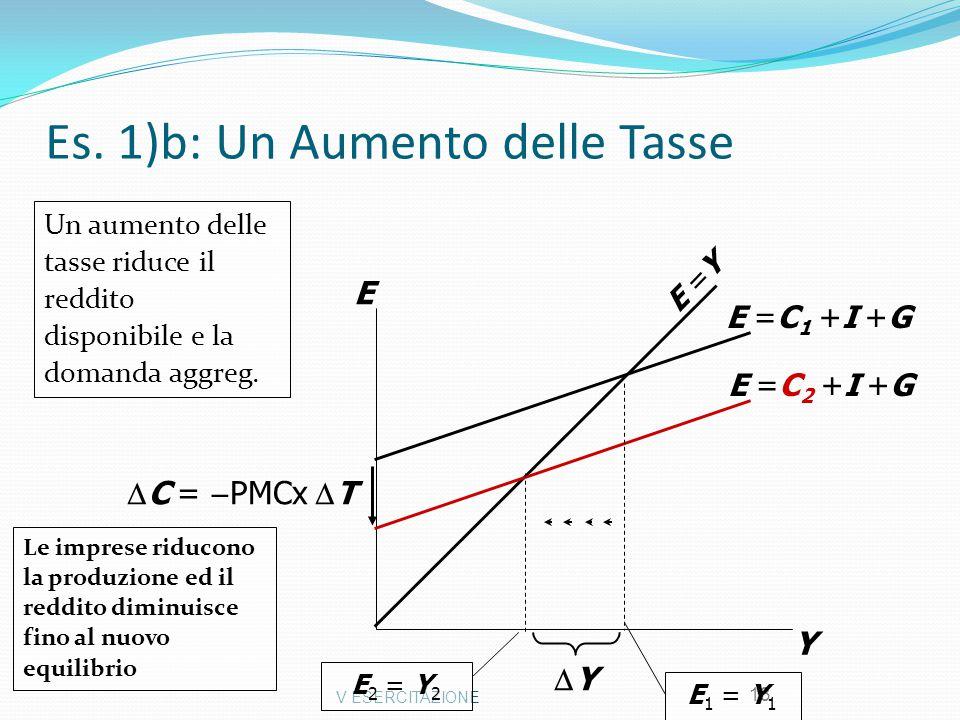 V ESERCITAZIONE 13 Es. 1)b: Un Aumento delle Tasse Y E E =Y E =C 2 +I +G E 2 = Y 2 E =C 1 +I +G E 1 = Y 1 YY Le imprese riducono la produzione ed il
