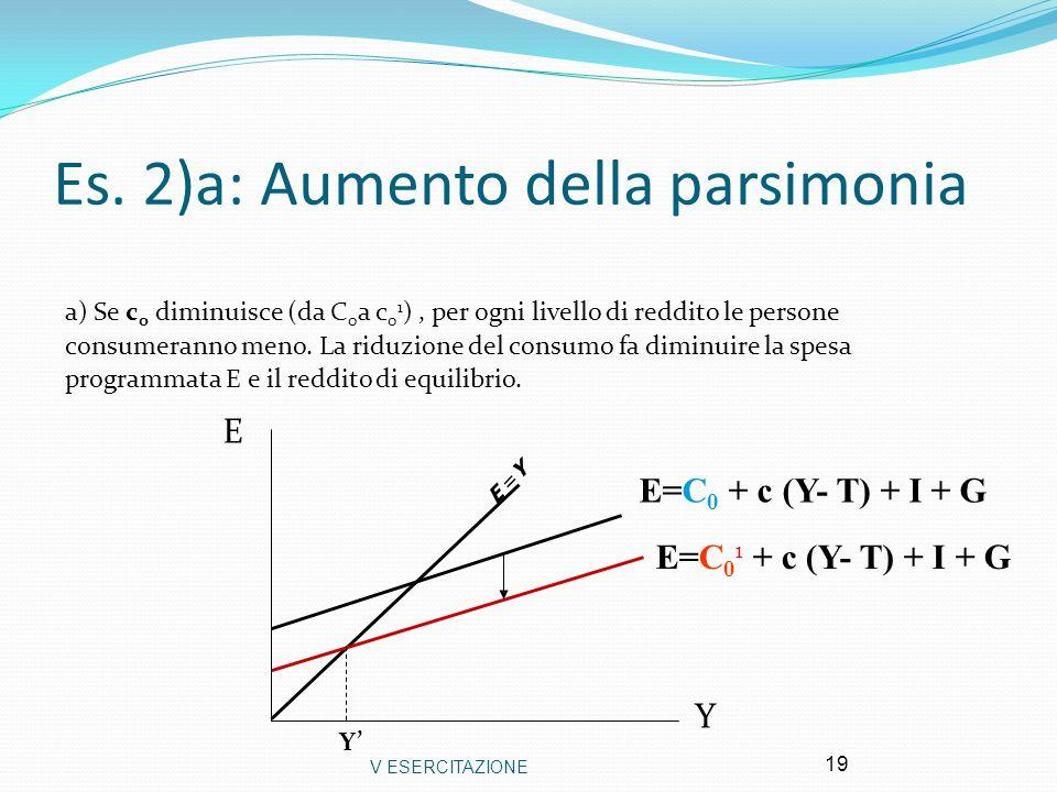 V ESERCITAZIONE 19 Es. 2)a: Aumento della parsimonia a) Se c 0 diminuisce (da C 0 a c 0 1 ), per ogni livello di reddito le persone consumeranno meno.