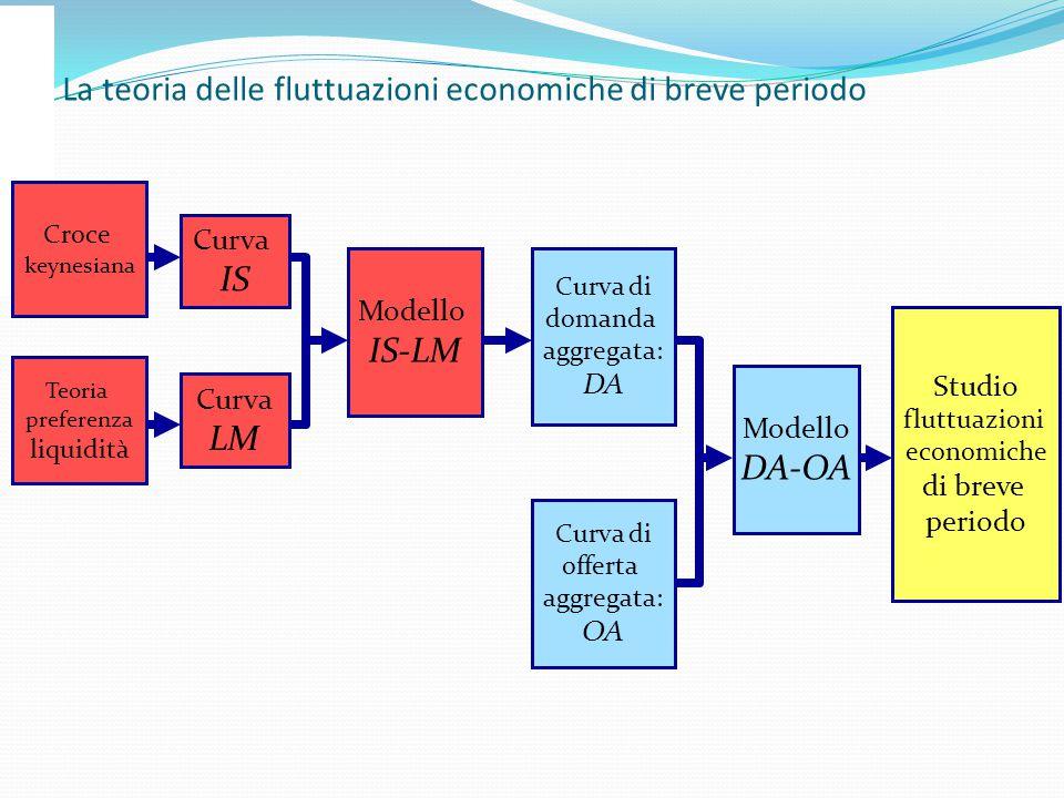 La teoria delle fluttuazioni economiche di breve periodo Curva IS Curva LM Modello IS-LM Curva di domanda aggregata: DA Modello DA-OA Croce keynesiana