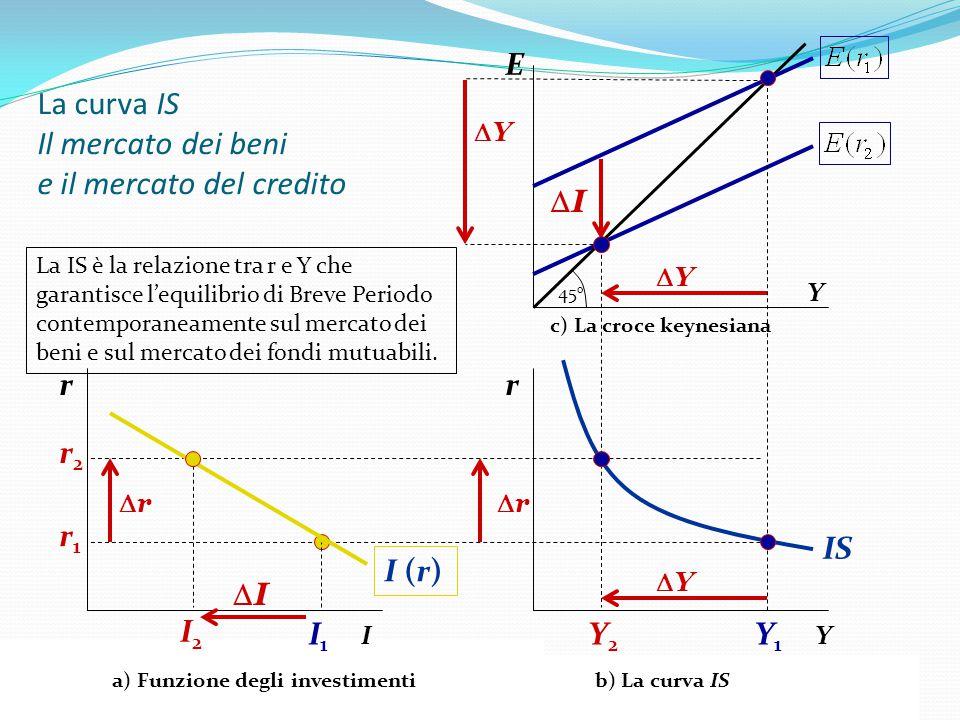 VI ESERCITAZIONE 27 E Y La curva IS Il mercato dei beni e il mercato del credito Y1Y1 Y2Y2 45 o II YY r Y rr IS I1I1 I2I2 I rr r YY I (r) Y