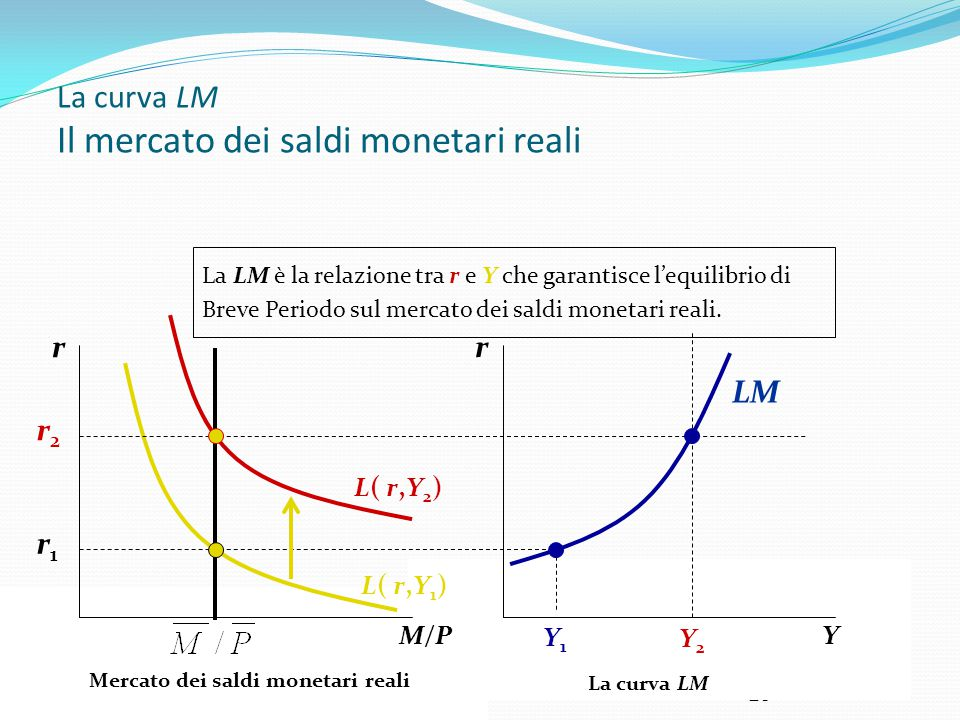 VI ESERCITAZIONE 28 La curva LM Il mercato dei saldi monetari reali r Y Y1Y1 Y2Y2 LM r1r1 La curva LM r M/P Mercato dei saldi monetari reali L( r,Y 1