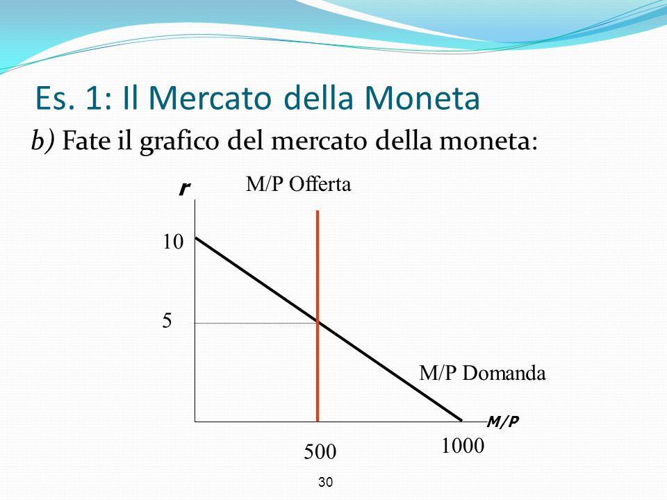 30 Es. 1: Il Mercato della Moneta b) Fate il grafico del mercato della moneta: r M/P M/P Domanda 5 500 1000 10 M/P Offerta