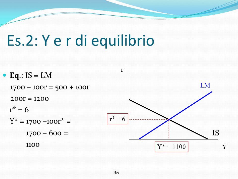 35 Es.2: Y e r di equilibrio Eq.: IS = LM 1700 – 100r = 500 + 100r 200r = 1200 r* = 6 Y* = 1700 –100r* = 1700 – 600 = 1100 IS LM Y r Y* = 1100 r* = 6